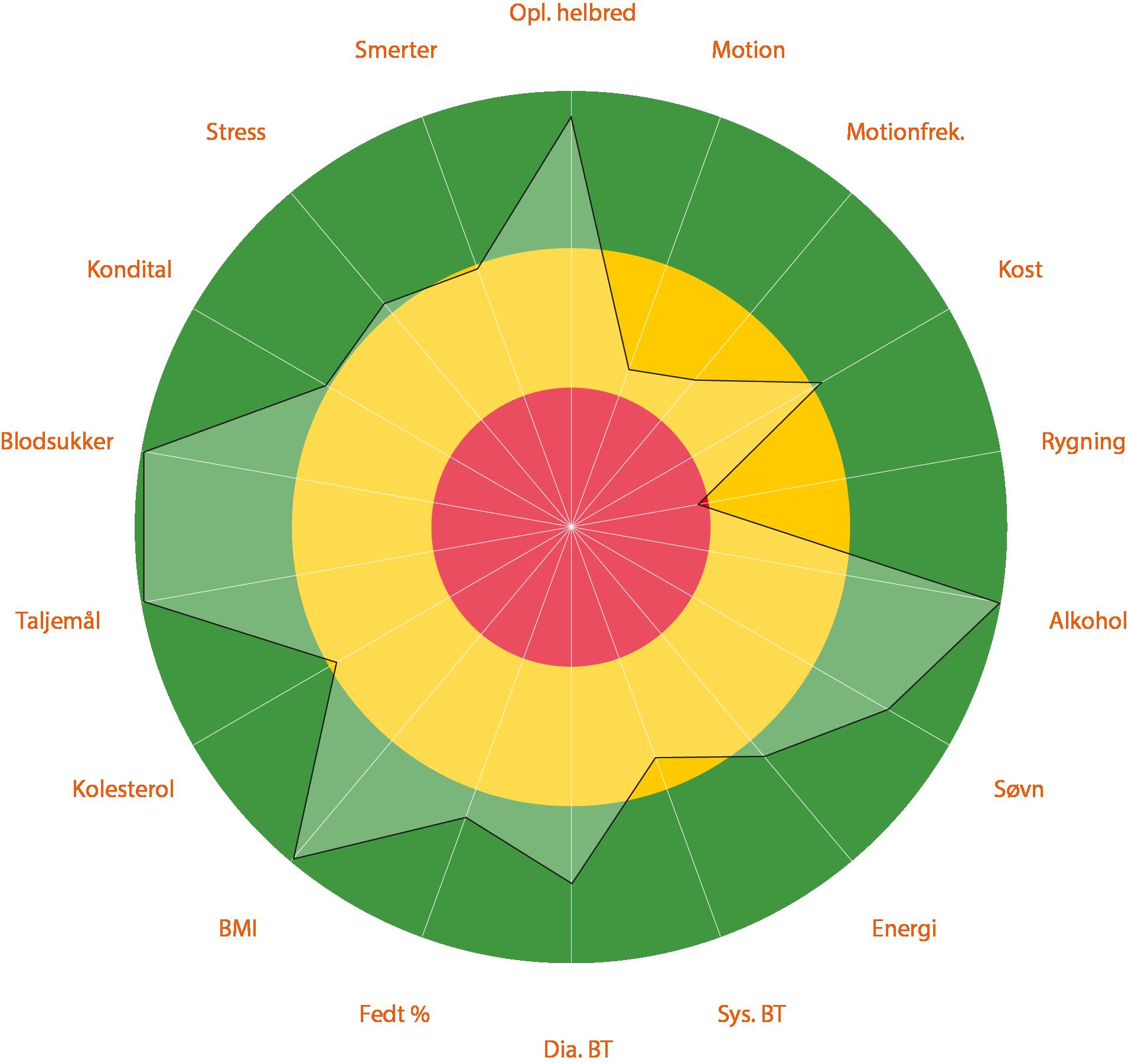 Cardion hjul