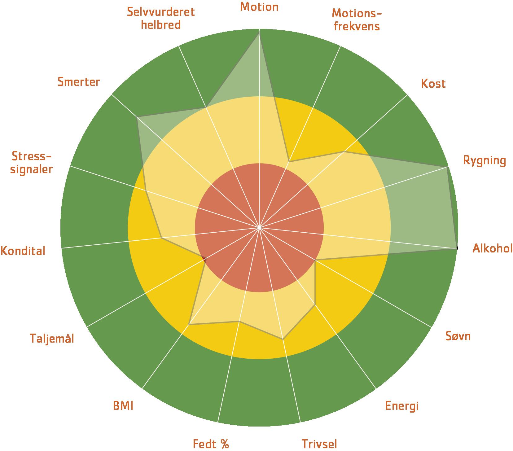 Cardion hjulet